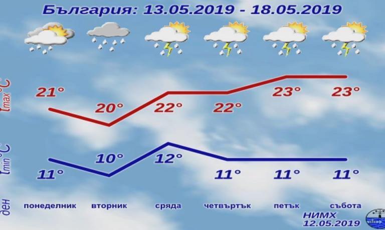 валежи, градушки, Agrozona.bg