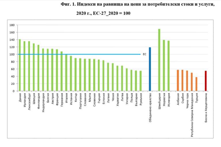 България, ЕС, Agrozona.bg